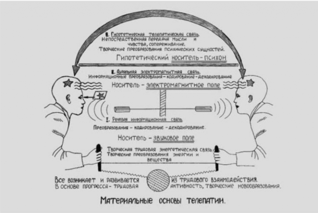 Pavel Gulyaev, Material Bases of Telepathy. Laboratory of physiological cybernetics, Leningrad State University, 1965.