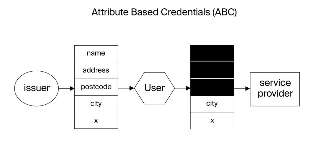 Attribute Based Credentials. Image based on the diagram by Jaap-Henk Hoepman.